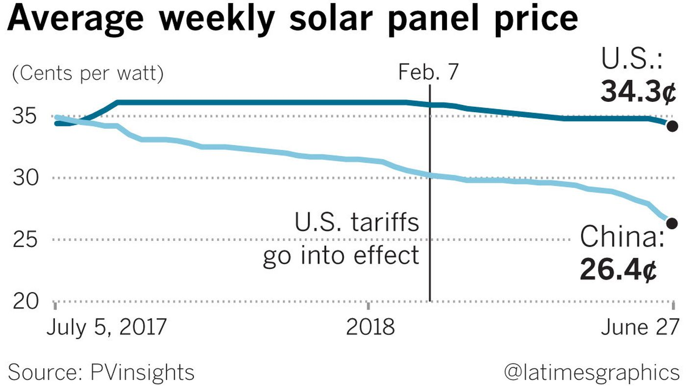 The roiled solar power market shows how Trump\'s tariffs can disrupt an industry