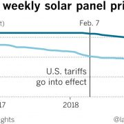 The roiled solar power market shows how Trump's tariffs can disrupt an industry